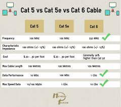 cat 5e vs cat 6 wiring diagram volovets info Cat5 vs Coax Cable cat vs wiring diagram to for cat5 crossover cable with rj45 cat5e 5e 6