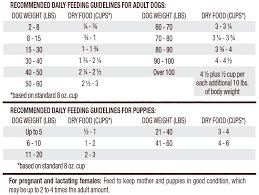 Turkey Feeding Chart Limited Ingredient Cage Free Turkey Raw Coated Kibble