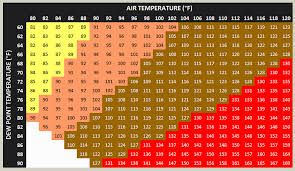 Heat Index Chart Heat Index Explained