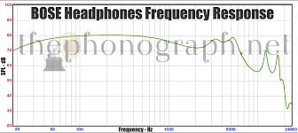 Bose Headphones Frequency Response Thephonograph Net