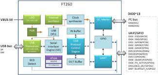 ft260 bridge ic ftdi chip mouser block diagram