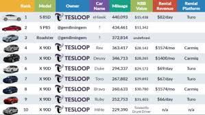 Vehicle Residual Value Chart Tesla And The Electrifying Economics Of Depreciation Tesloop