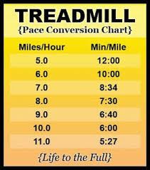 Miles To Minutes Conversion Chart Treadmill Pace Conversion Chart Convert Miles Per Hour To