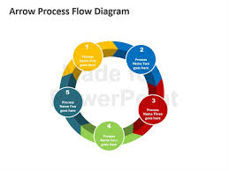 Process Flow Chart Template Awesome Process Flow Diagram Editable PowerPoint Presentation