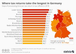 Chart Where Tax Returns Take The Longest In Germany Statista