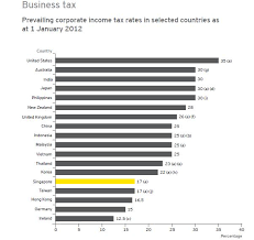 Current Tax Rate Chart Chart Of The Day Singapores Business Tax One Of The Lowest