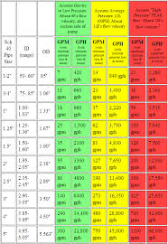 Domestic Water Pipe Sizing Chart Plumbing System