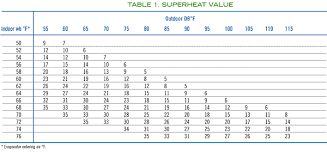 R22 Superheat Chart Superheat Charging Curves For Technicians