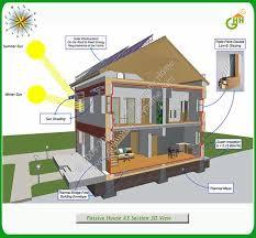 solar home designs. green passive solar house plans #3 home designs e