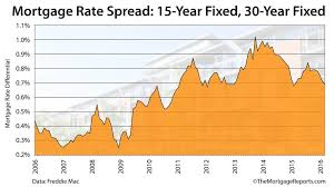 Are 15 Year Mortgages Better Than 30 Year Mortgages