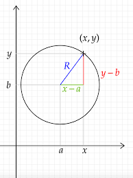 there is no mystery this is pythagoras theorem in disguise a point of coordinates x y x y x y can only be on the circle if such a right angled