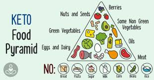 Keto Indian Diet Chart Keto Diet India Vegetarian Keto Diet Plan India Credihealth