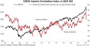 Dse Index Chart Implied Correlation Index Flashes A Buy Signal Seeking Alpha