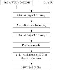 Flow Chart Of Mwnt Pu Film Fabrication Process Download