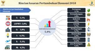 Tak hanya itu, shoeb juga membuka catatannya tentang beberapa poin tantangan indonesia yang bisa diubah menjadi peluang baru bagi ekonomi. Menangkap Tantangan Ekonomi Di 2018