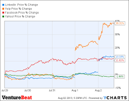 Linkedin Stock Price Chart This Week In Tech Stock Yelp Linkedin Surge On Strong