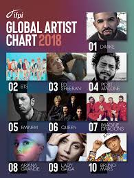 the top 10 global recording artists of 2018 ifpi