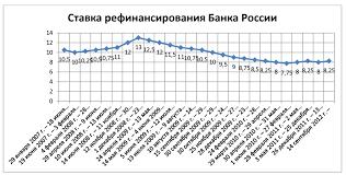 Курсовая Кредиты Банка России Привет Студент  Курсовая Кредиты Банка России