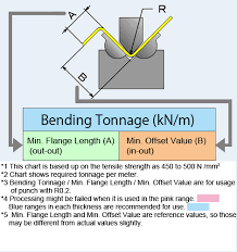 Punch Tonnage Chart Data1 Bending Tonnage Chart For Wing Bend Wing Bend Wb120