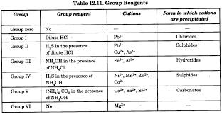 Chemistry Qualitative Analysis Chemistry Practical Class