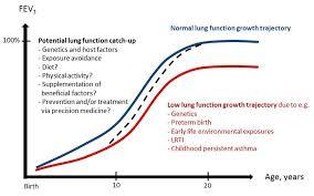 Copd Life Expectancy Chart Copd Life Expectancy Chart Unique Recent Advances In