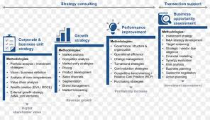 Booz Allen Hamilton Org Chart Global Business Strategy And Management Consulting Market Top