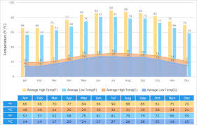 Weather Summary Chart Hong Kong Weather Climate With Weather Forecast Best Visit