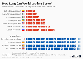 State Government Chart Chart How Long Can World Leaders Serve Statista