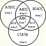 A B C Venn Diagram 3 Way Venn Diagram Generator