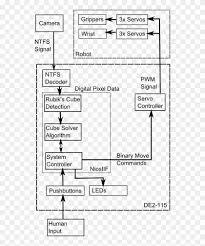 System Block Diagram Rubiks Cube Flow Chart Hd Png