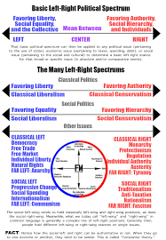 The Left Right Political Spectrum Explained Fact Myth