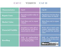 Vehicle Repair Cost Comparison Chart Difference Between Cat C And Cat D Difference Between