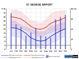 St George Ap Climate Averages And Extreme Weather Records