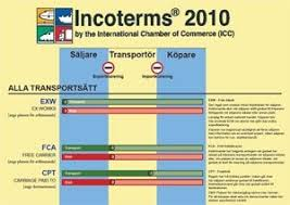Incoterms Wall Chart Download Index Of Wp Content Uploads 2016 10