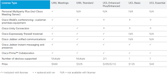 Introducing Cisco Unified Communications 11 X And 10 X Licensing