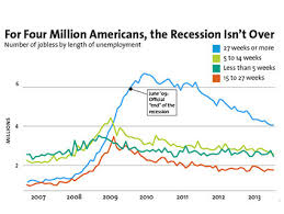 Great Depression Chart Charts The Worst Long Term Unemployment Crisis Since The