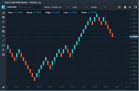 Renko Charts App Renko Quantower