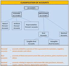 Classification Of Accounts Chart Pictorial Diagram Of Classification Of Accounts College