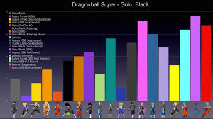 Dragon Ball Super Chart Dragonball Super Goku Black Power Chart Part 1