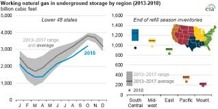 Natural Gas Storage Chart Total U S Natural Gas Stocks End Refill Season At Lowest