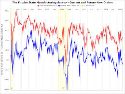 The Empire State Manufacturing Index November Update Shows