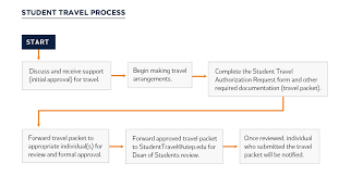 Travel Flow Chart Planning Your Trip Process Map