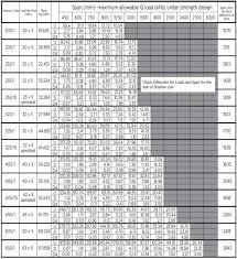 Angle Iron Span Chart Steel Grating