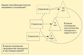 Стратегический менеджмент Книга страница  Сущность стратегического менеджмента