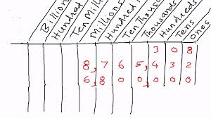 Place Value Chart Example Whole Numbers Place Value Chart Examples