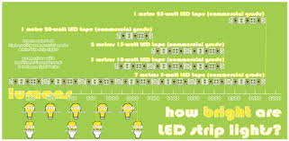 Is Led Tape Energy Efficient More Light Less Heat Lower