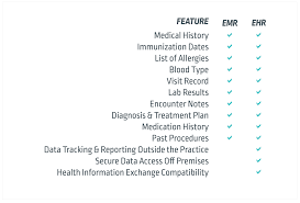 Emr Vs Ehr Understanding Electronic Health And Medical