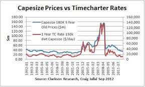 Panamax Rates Chart Capesize Shipping Research And Finance