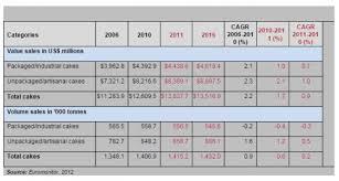 Cupcake Industry Trends Analysis Statistics