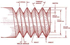 Bsf Thread Sizes Chart Fastenerdata Thread Basics Knf Fastener Specifications